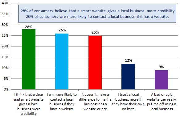 business websites chart