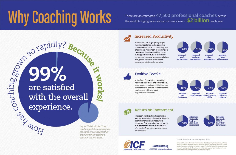 why-coaching-works_511152677de0b_w1500